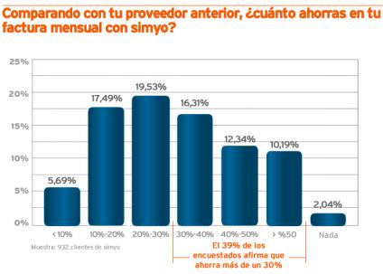 Gráfico del ahorro percibido por los clientes de simyo