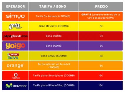 Tabla de precios de internet móvil